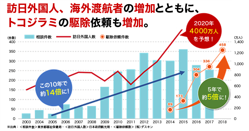 トコジラミが増えた理由 グラフ